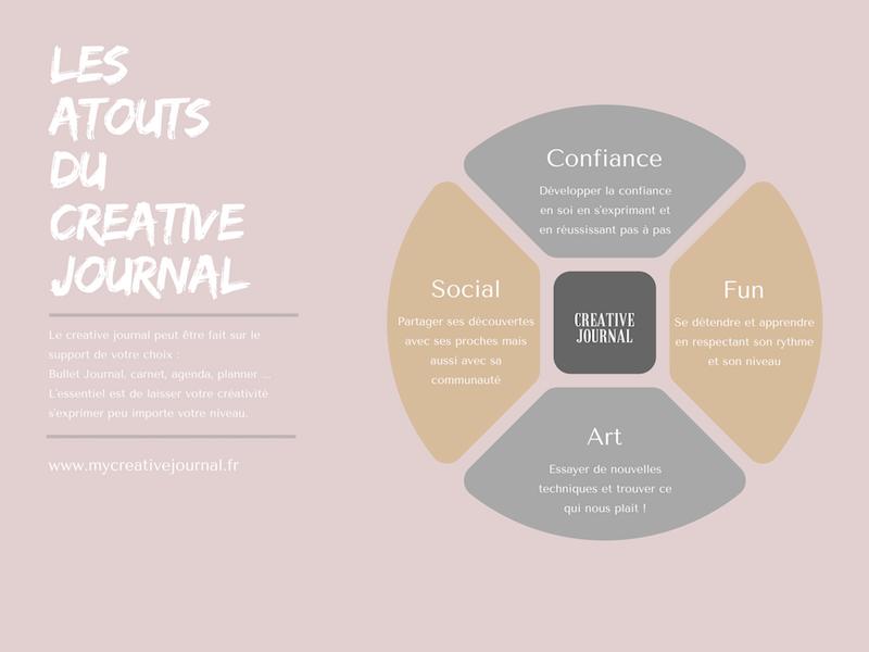 creativity mind map creative journal